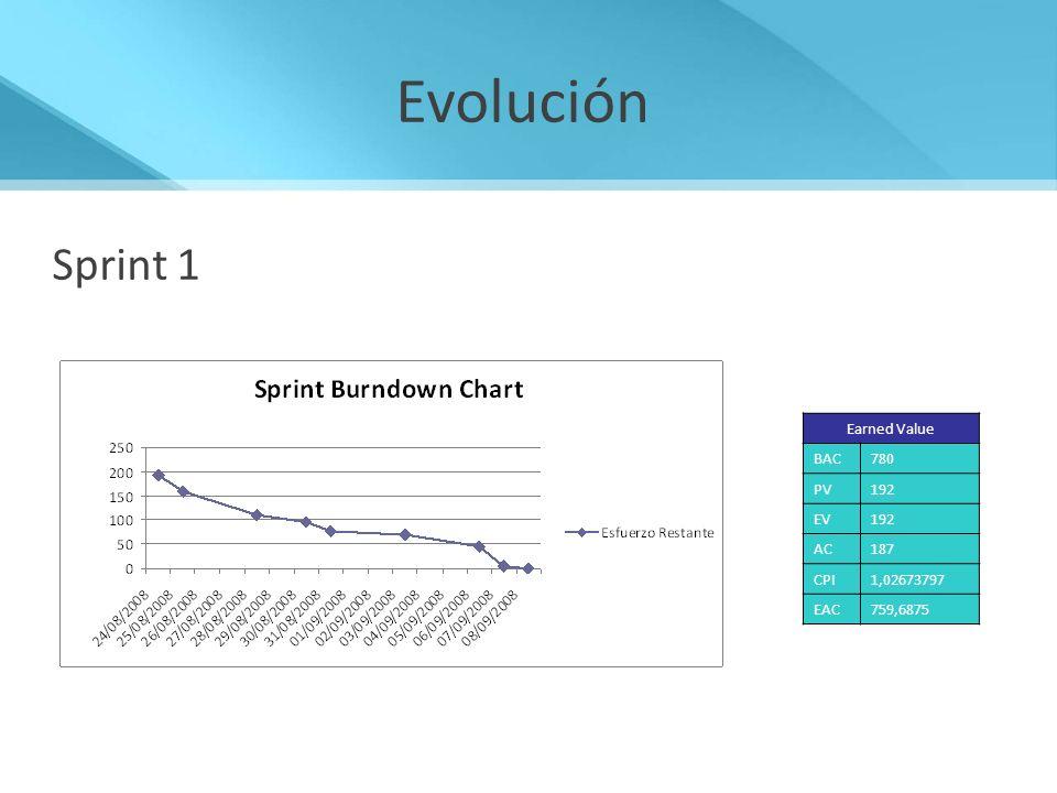 Evolución Sprint 1 Sprint 1 Base de datos Capa de Persistencia
