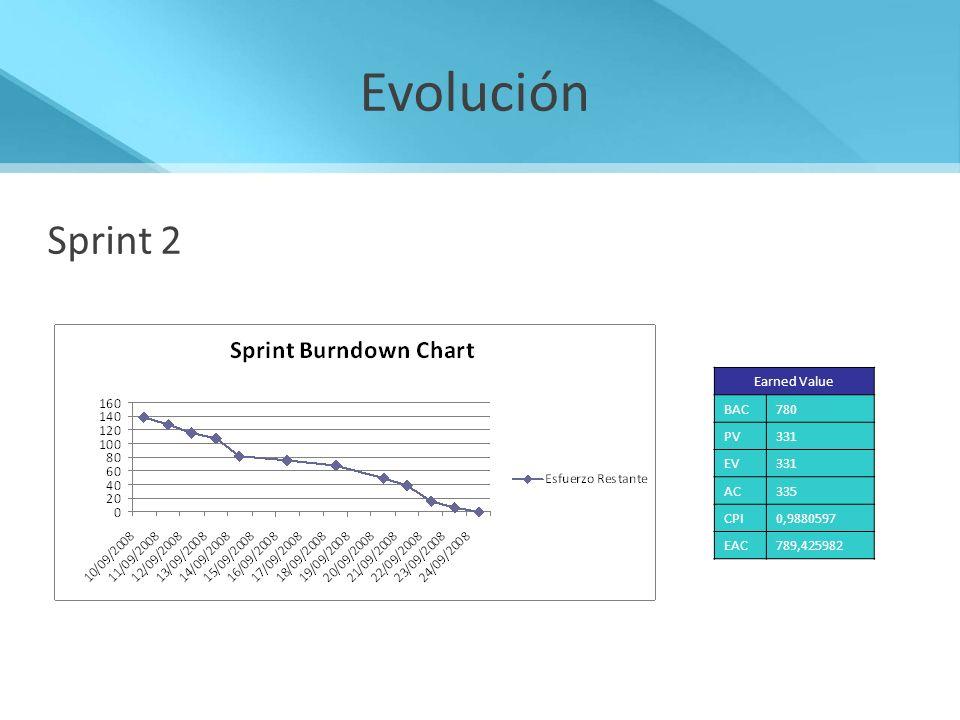 Evolución Sprint 2 Sprint 2 Asignar Tarea Cargar horas Crear Iteración