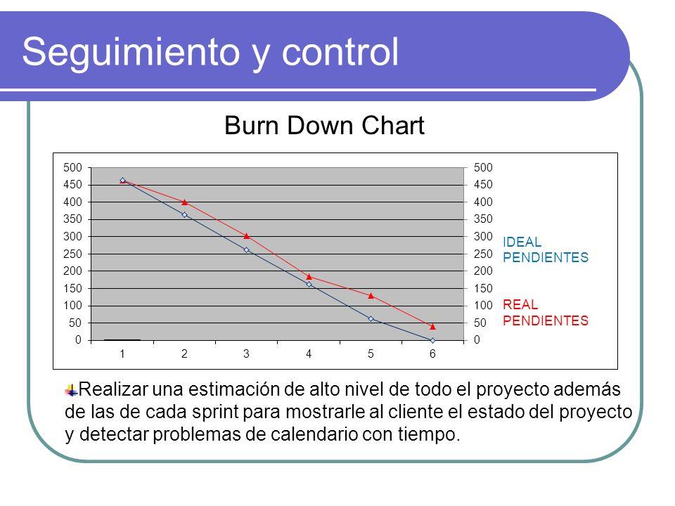 Seguimiento y control Burn Down Chart