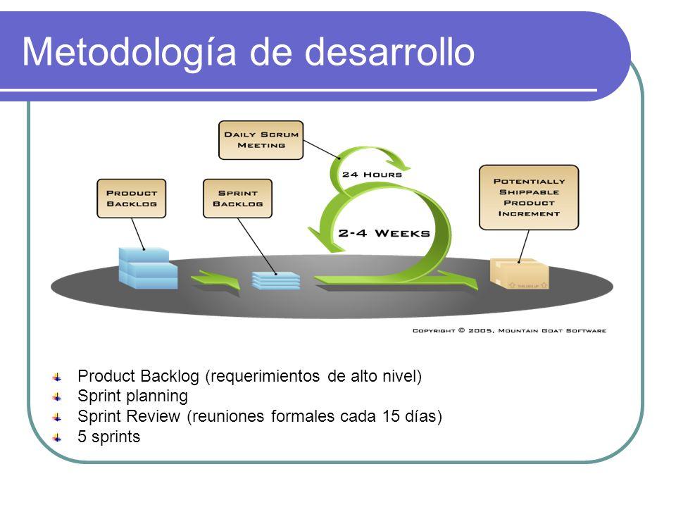 Metodología de desarrollo