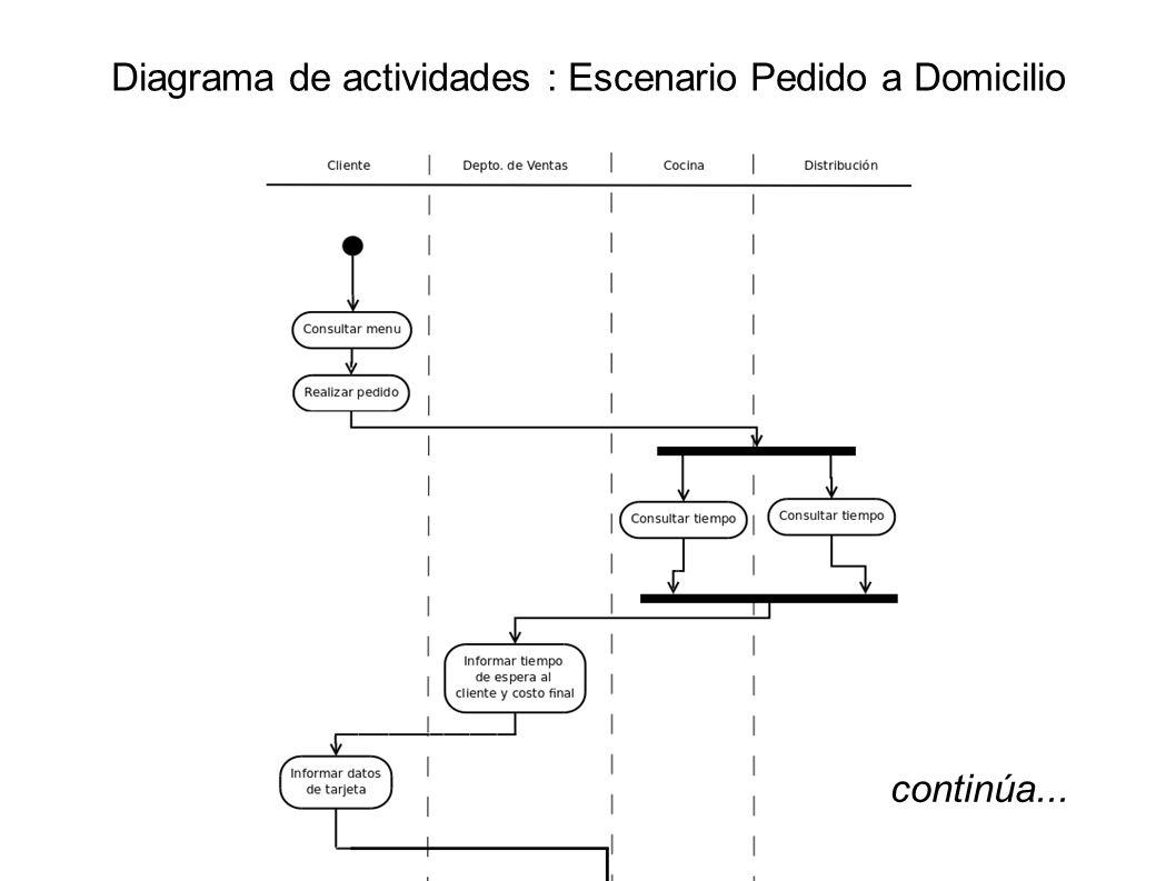 Diagrama de actividades : Escenario Pedido a Domicilio