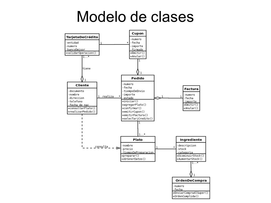 Modelo de clases