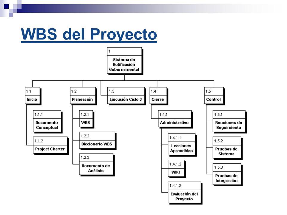 WBS del Proyecto
