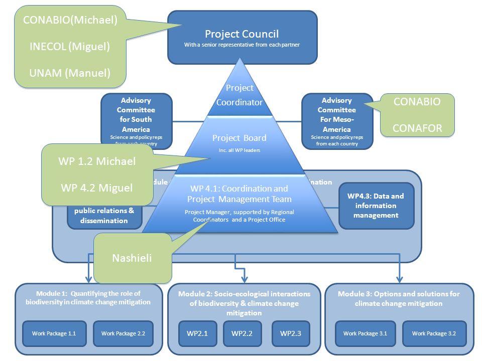 CONABIO(Michael) Project Council INECOL (Miguel) UNAM (Manuel) CONABIO