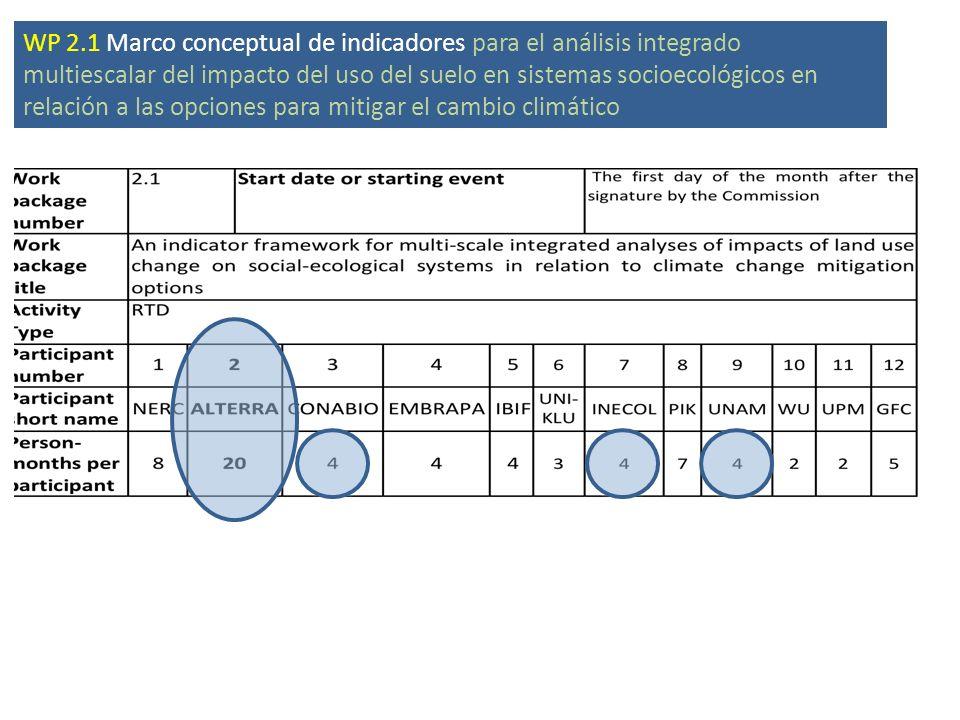 WP 2.1 Marco conceptual de indicadores para el análisis integrado multiescalar del impacto del uso del suelo en sistemas socioecológicos en relación a las opciones para mitigar el cambio climático