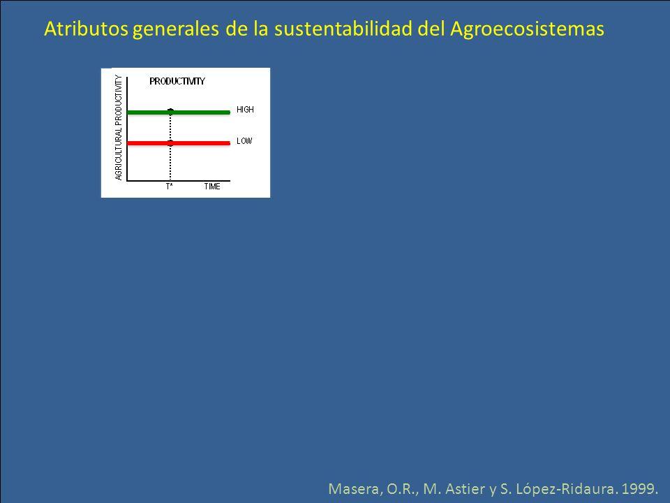 Atributos generales de la sustentabilidad del Agroecosistemas