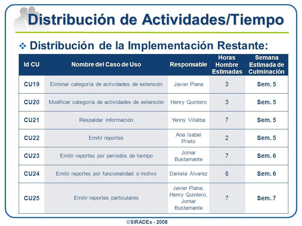 Distribución de Actividades/Tiempo