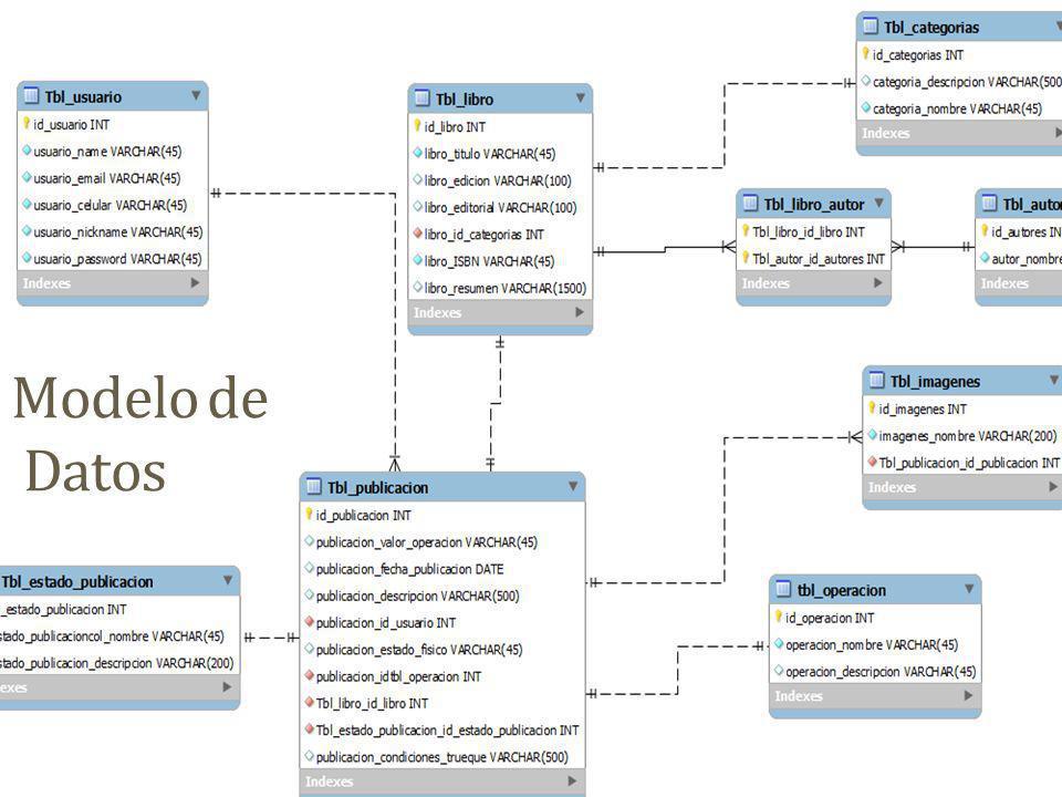 Modelo de Datos Vista del modelo relacional que fue definido en la base de datos