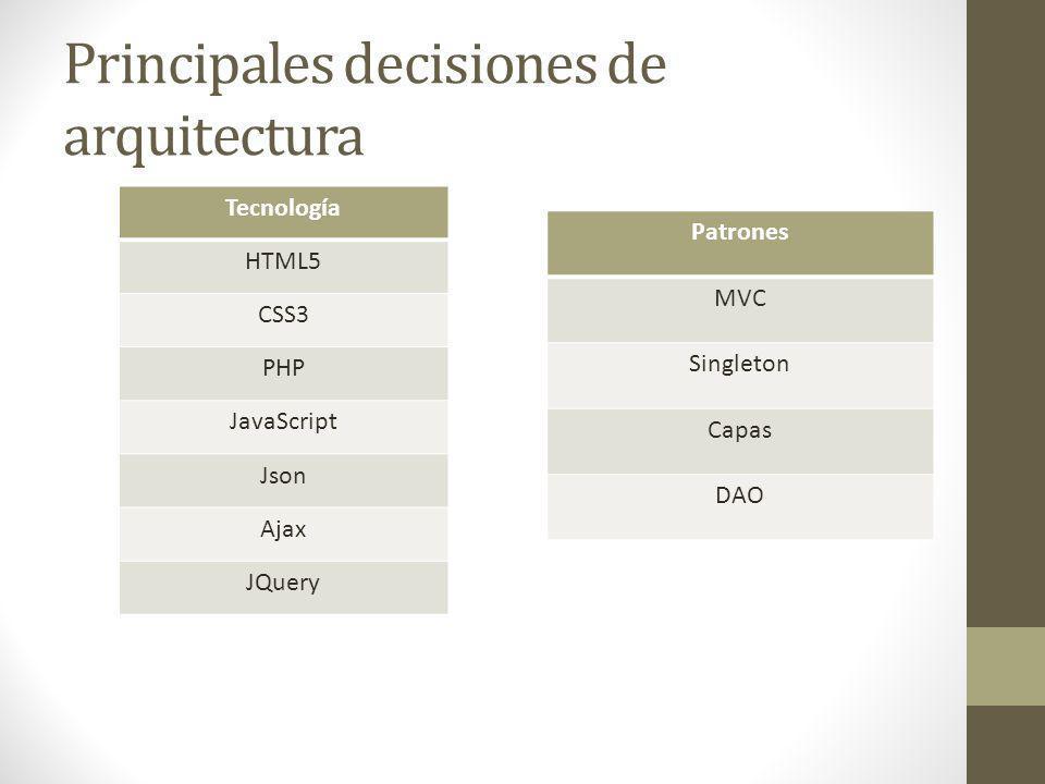 Principales decisiones de arquitectura