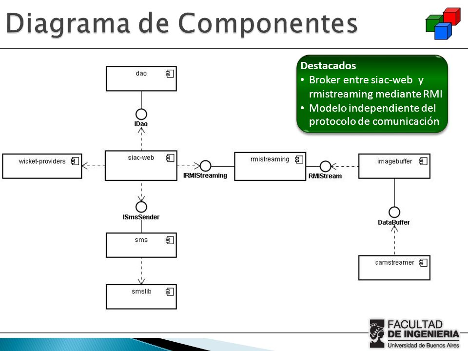 Diagrama de Componentes