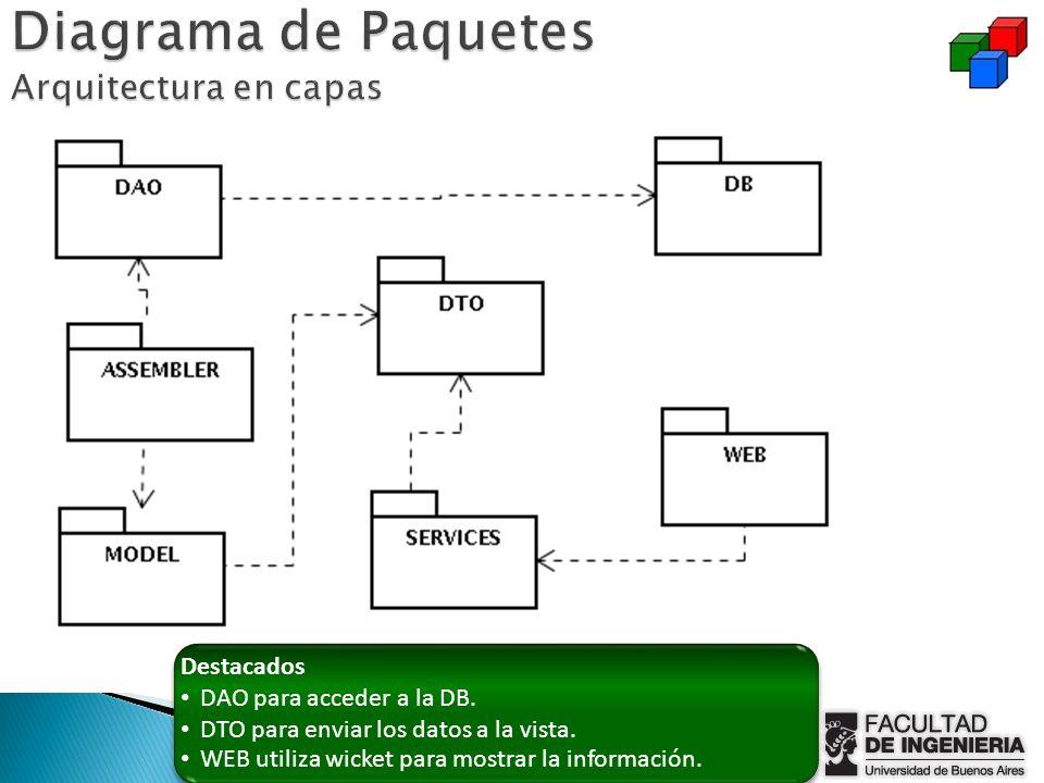 Diagrama de Paquetes Arquitectura en capas