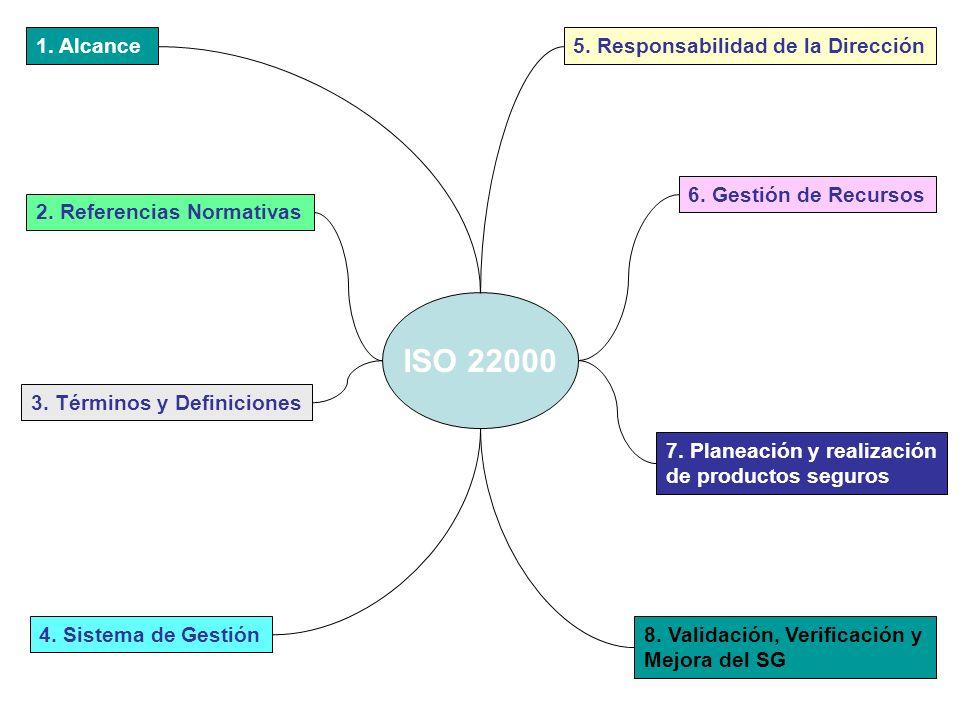 ISO 22000 1. Alcance 5. Responsabilidad de la Dirección