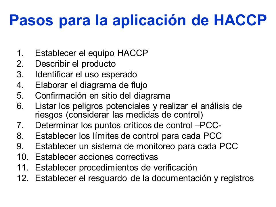 Pasos para la aplicación de HACCP