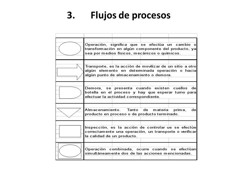 3. Flujos de procesos