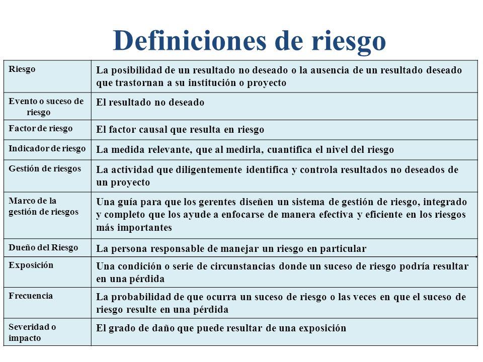 Definiciones de riesgo