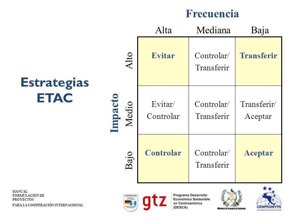 Estrategias ETAC Frecuencia Impacto Baja Alta Mediana Alto Medio Bajo