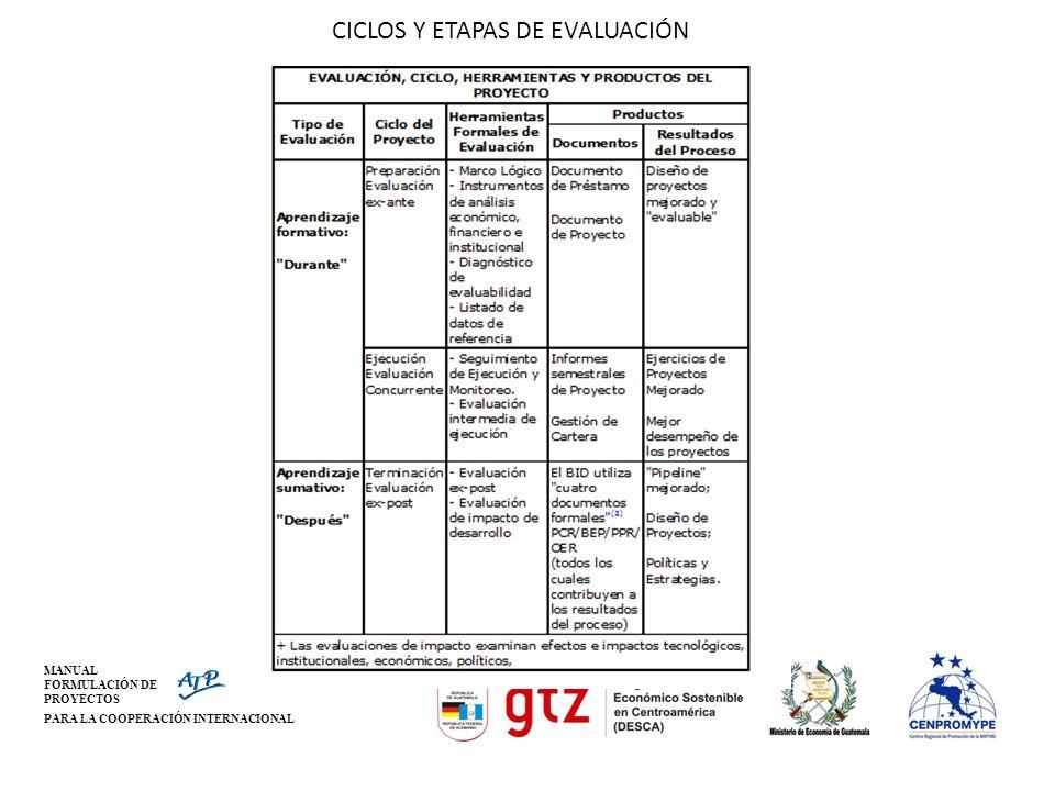 CICLOS Y ETAPAS DE EVALUACIÓN