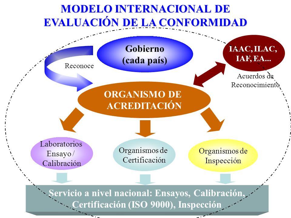 MODELO INTERNACIONAL DE EVALUACIÓN DE LA CONFORMIDAD