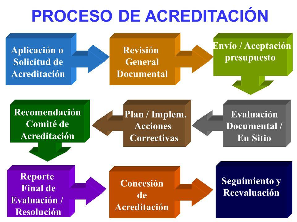 PROCESO DE ACREDITACIÓN