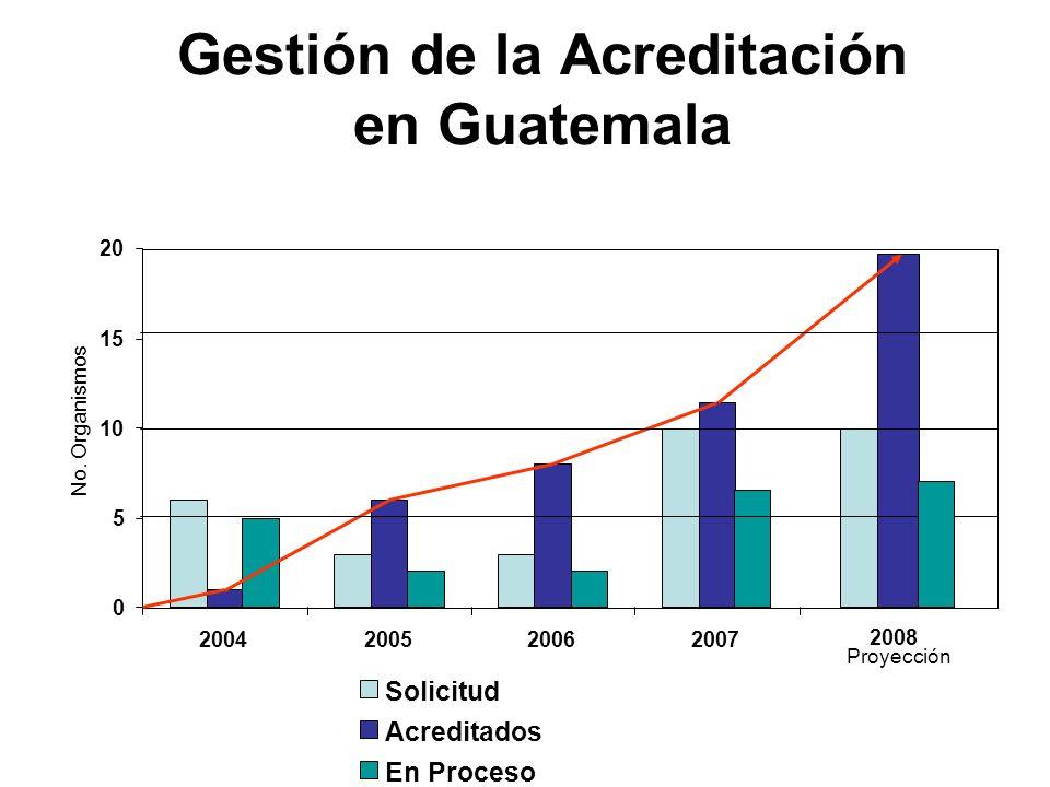 Gestión de la Acreditación en Guatemala