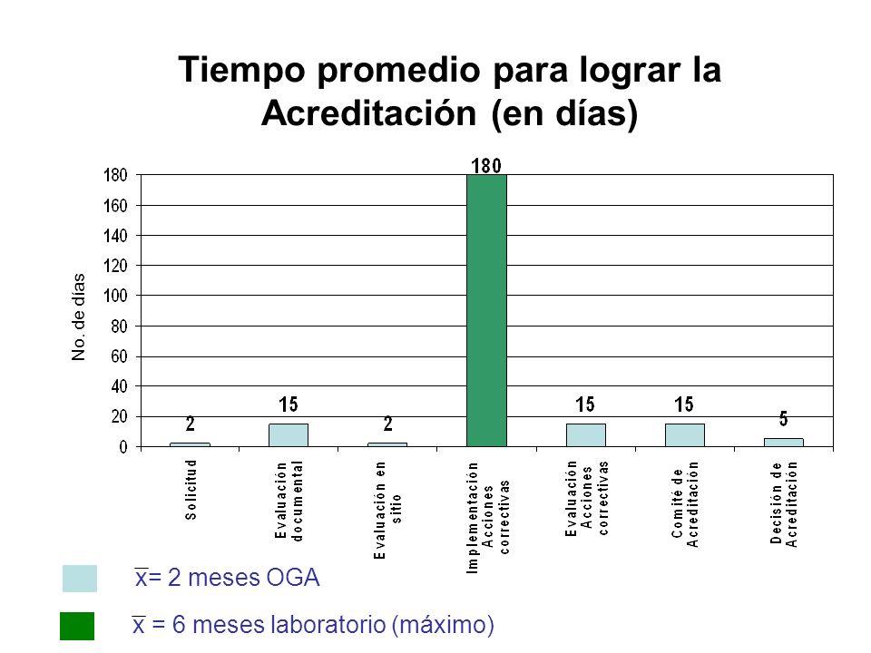 Tiempo promedio para lograr la Acreditación (en días)