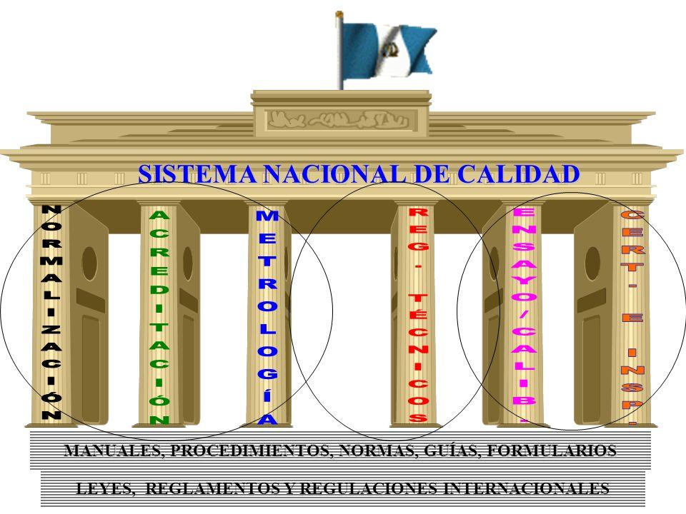 NORMALIZACIÓN ACREDITACIÓN METROLOGÍA REG. TÉCNICOS ENSAYO/CALIB.