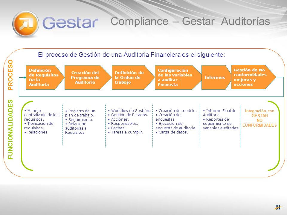 Creación del Programa de Auditoria