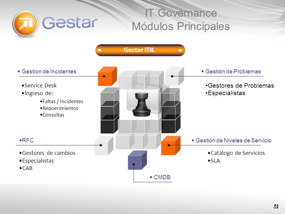 IT Governance Módulos Principales