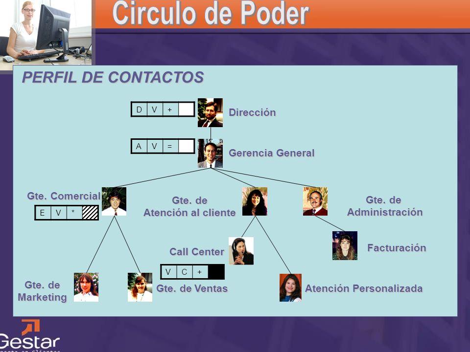 Circulo de Poder PERFIL DE CONTACTOS Dirección Gerencia General