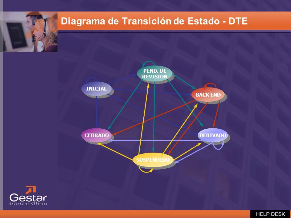 Diagrama de Transición de Estado - DTE