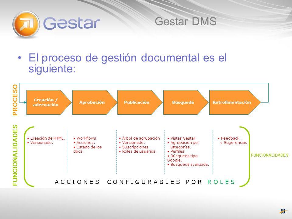 El proceso de gestión documental es el siguiente: