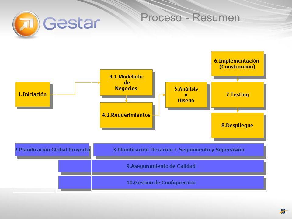 Proceso - Resumen Proyecto Iteraciones 6.Implementación (Construcción)
