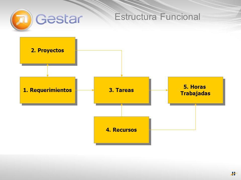 Estructura Funcional 2. Proyectos 1. Requerimientos 3. Tareas 5. Horas