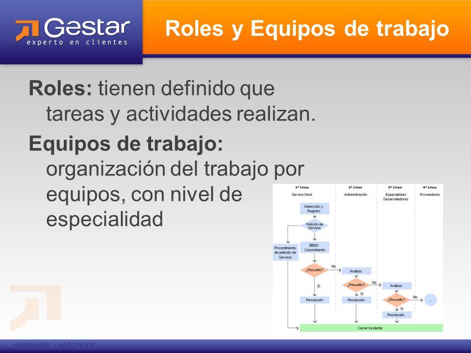 Roles y Equipos de trabajo