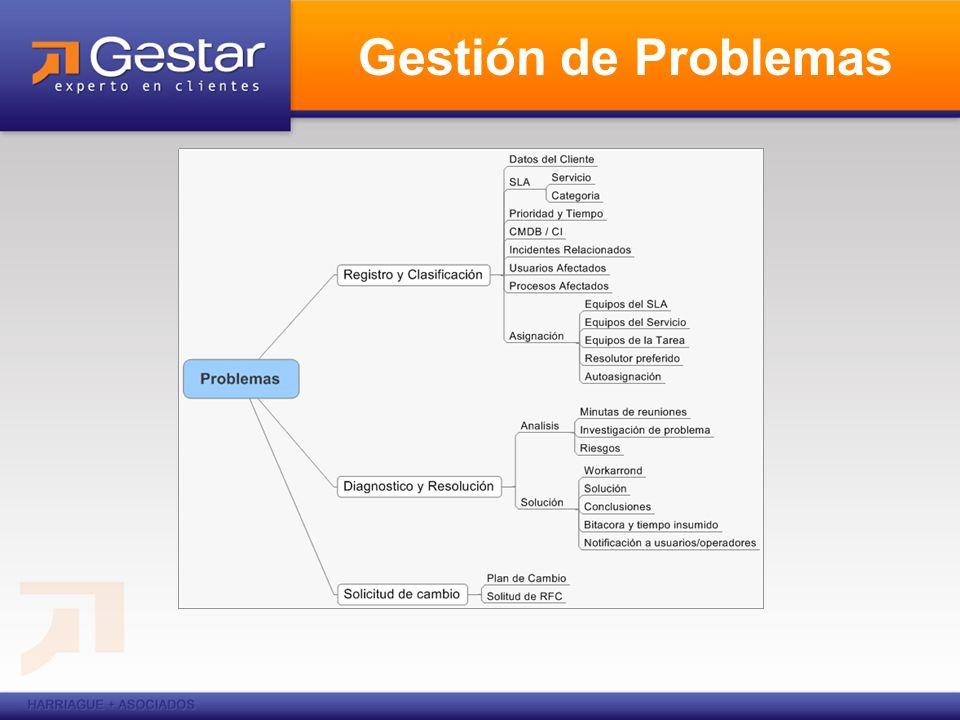 Gestión de Problemas Las funciones principales de la Gestión de Problemas son: