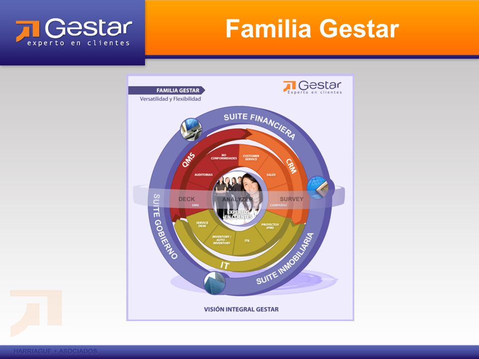 Familia Gestar