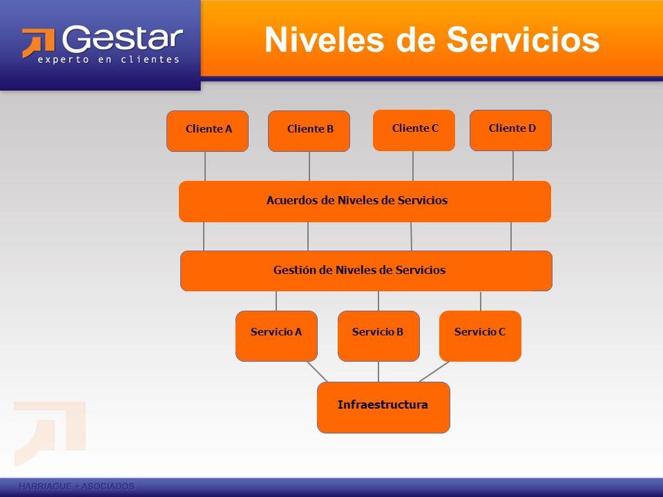 Acuerdos de Niveles de Servicios Gestión de Niveles de Servicios