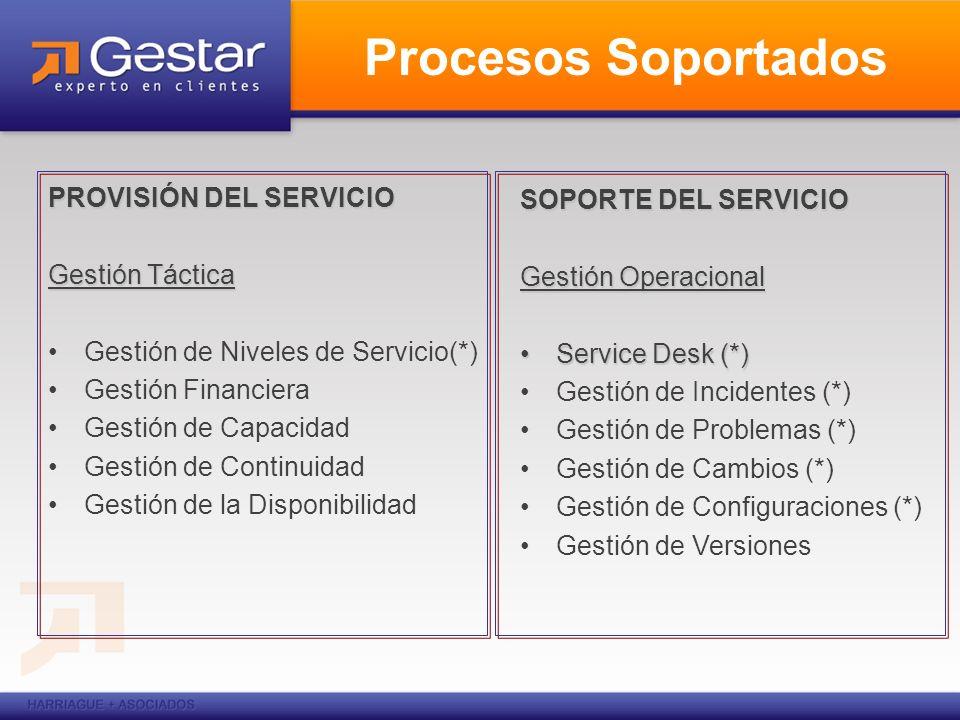 Procesos Soportados PROVISIÓN DEL SERVICIO SOPORTE DEL SERVICIO