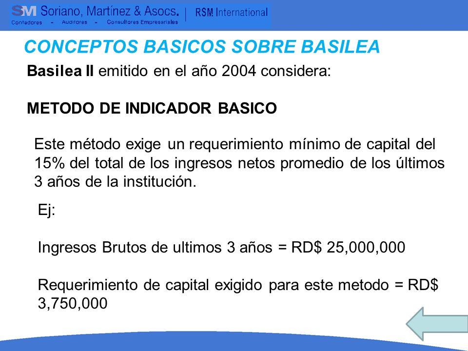 CONCEPTOS BASICOS SOBRE BASILEA