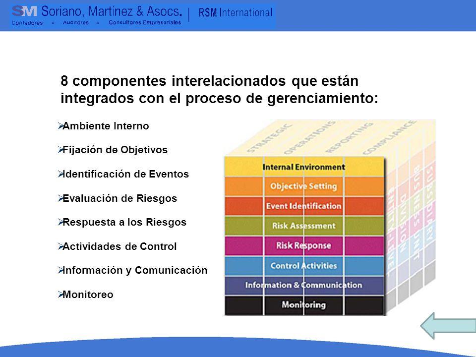 Ambiente Interno Fijación de Objetivos. Identificación de Eventos. Evaluación de Riesgos. Respuesta a los Riesgos.