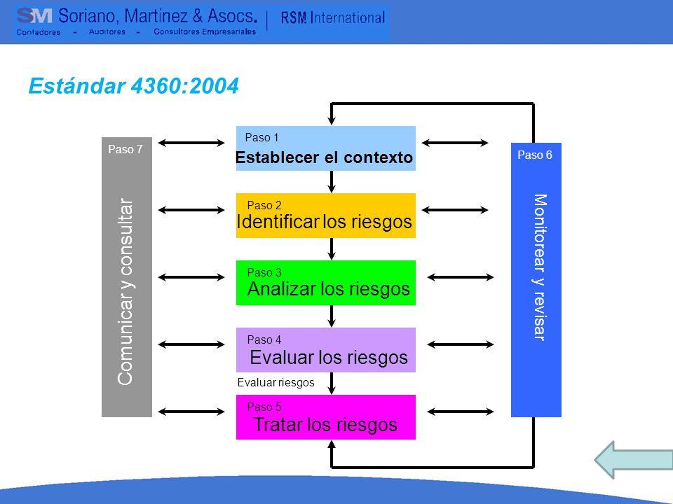 Estándar 4360:2004 Identificar los riesgos Comunicar y consultar