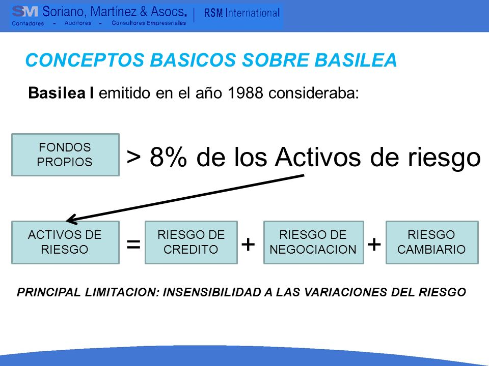 > 8% de los Activos de riesgo