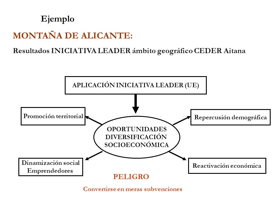 Ejemplo MONTAÑA DE ALICANTE: