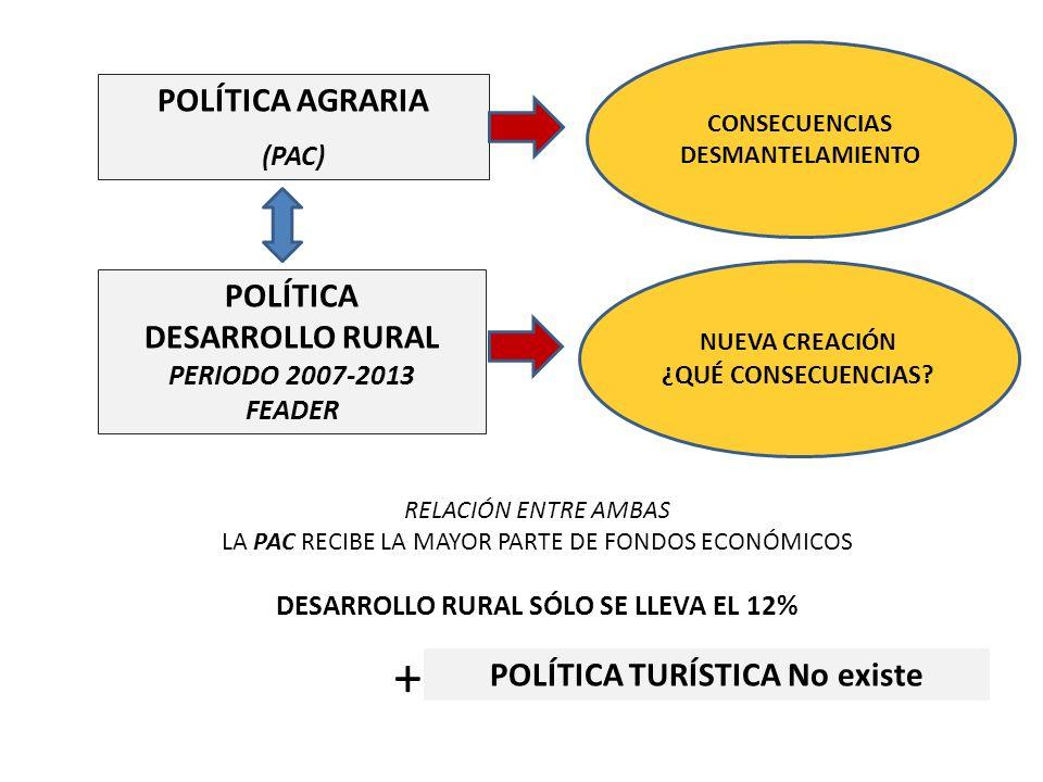 DESARROLLO RURAL SÓLO SE LLEVA EL 12% POLÍTICA TURÍSTICA No existe