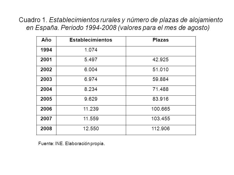Cuadro 1. Establecimientos rurales y número de plazas de alojamiento en España. Periodo 1994-2008 (valores para el mes de agosto)