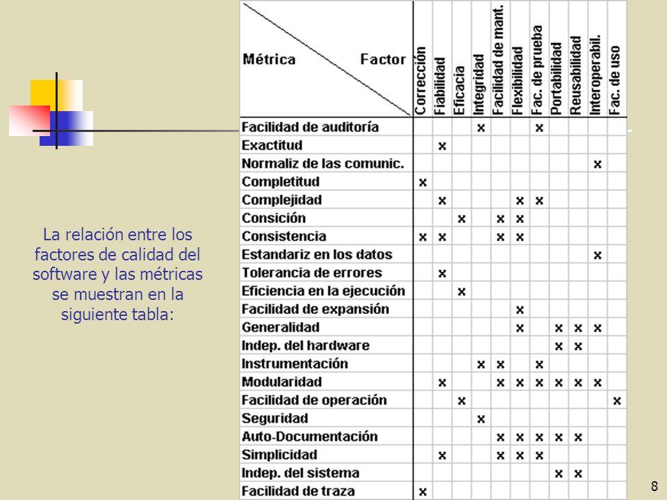 La relación entre los factores de calidad del software y las métricas se muestran en la siguiente tabla: