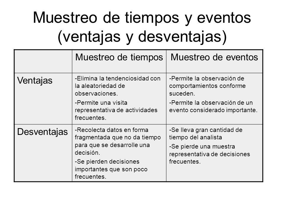 Muestreo de tiempos y eventos (ventajas y desventajas)