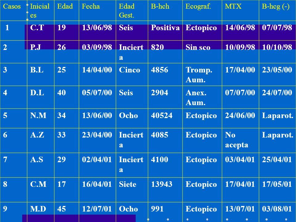 1 C.T 19 13/06/98 Seis Positiva Ectopico 14/06/98 07/07/98 2 P.J 26