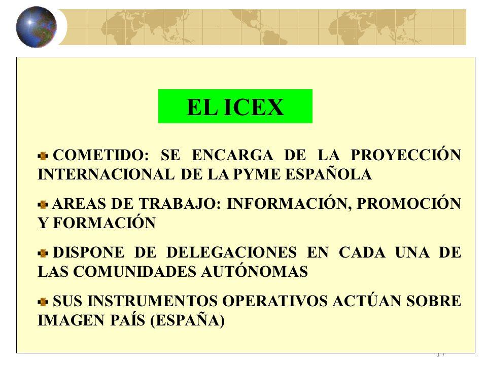 EL ICEXCOMETIDO: SE ENCARGA DE LA PROYECCIÓN INTERNACIONAL DE LA PYME ESPAÑOLA. AREAS DE TRABAJO: INFORMACIÓN, PROMOCIÓN Y FORMACIÓN.