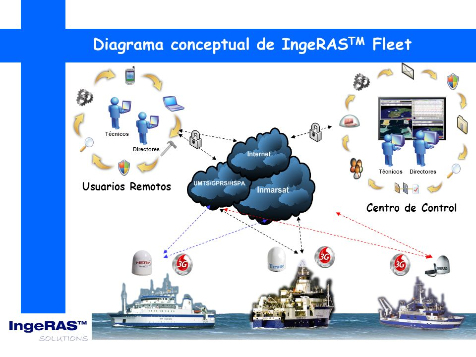 Diagrama conceptual de IngeRASTM Fleet
